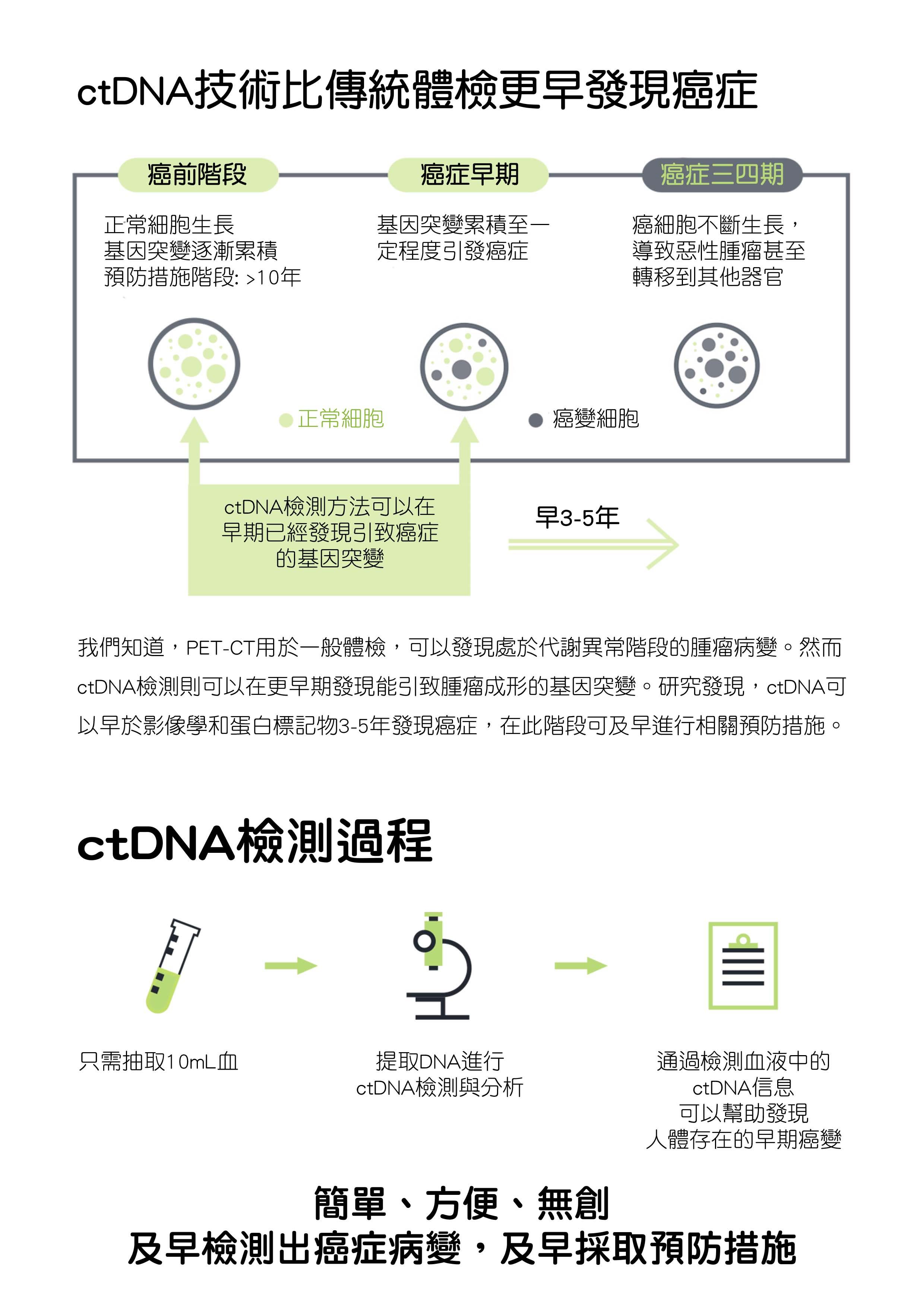 ctdna-ctdna-early-cancer-sreening-3.jpg